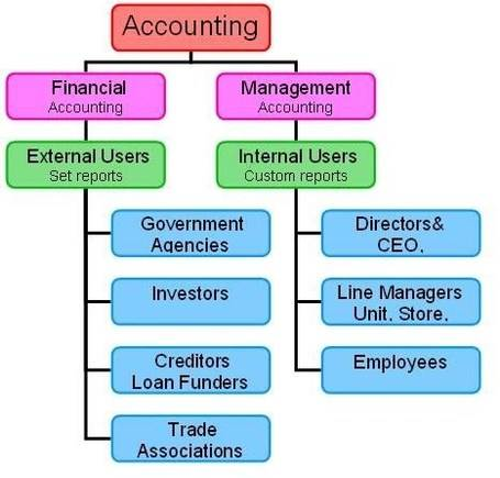 principle of auditing Generally accepted auditing standards, or gaas are sets of standards against which the quality of audits are performed and may be judged several organizations have developed such sets of principles, which vary by territory in the united states,.