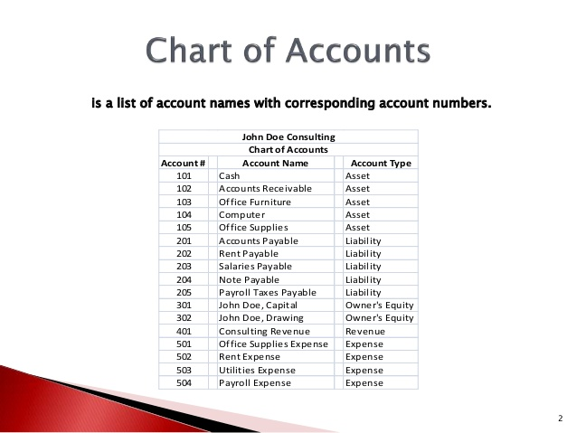 What is Chart of Accounts