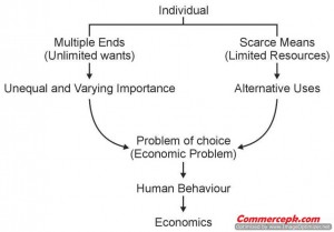 Definition of Economics by robbins