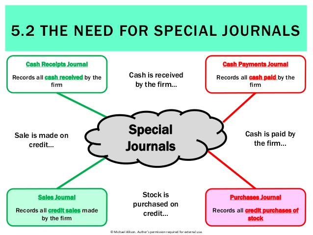 need of special journals