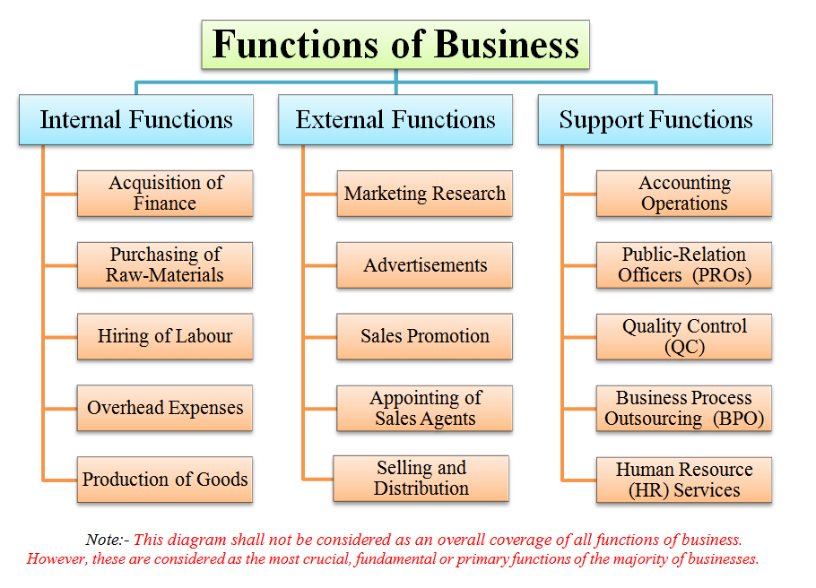 a review of the functions of management in an organization As well as helping me understand how hard it is to run an organization,  and functions should be realigned with  she was formerly management editor of the.