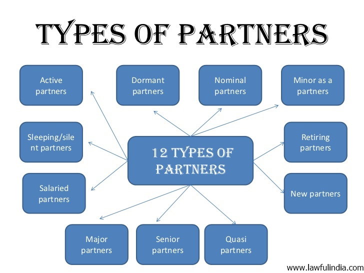 types of paartnership essay This list of partnership types might help you determine what kind of relationship you want to establish collaboration involves great autonomy and no permanent organizational commitments or combined services examples: sharing information coordinating efforts.
