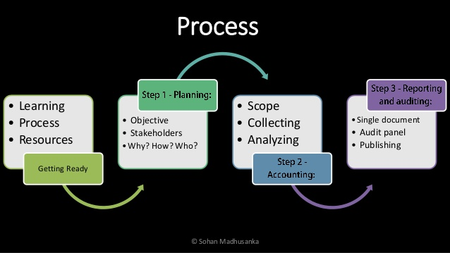 social accounting process
