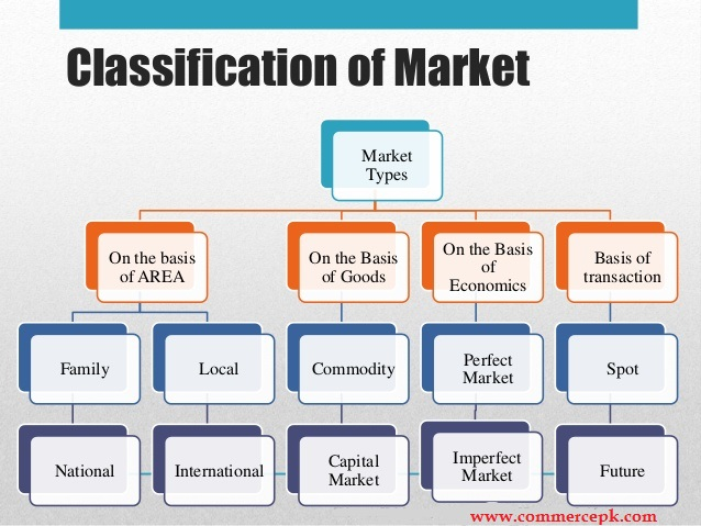 classification of market On the basis of functions• mixed/general market- where all types of good are bought and sold found in cities• specialized market- where particular commodity is sold, eg vegetables, food grains cloths etc• marketing by samples- when goods are bought and sold on the basis of samples.