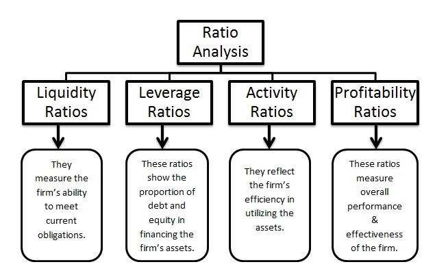 ratio analysis financial