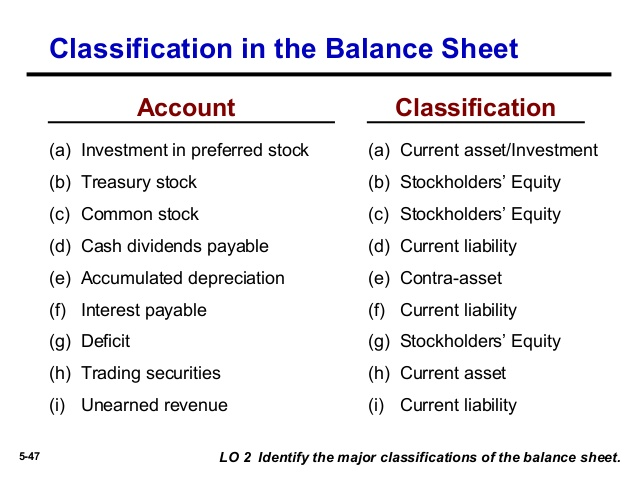 Commerce And Management Sciences World  Balance Sheet Classified Format