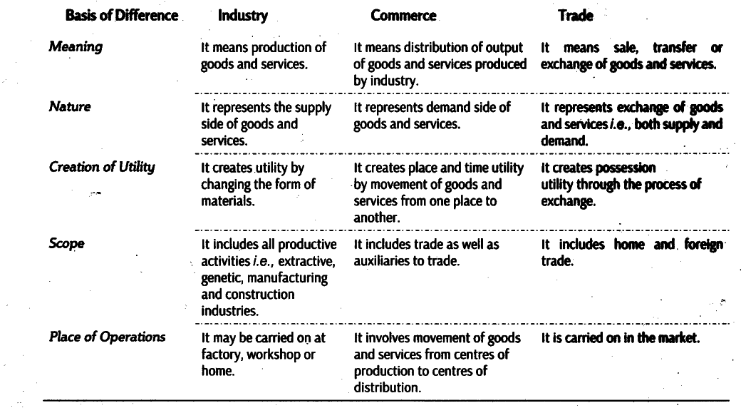 Content: Industry Vs Commerce