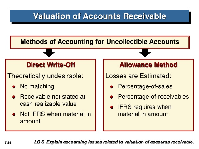sears accounting for uncollectible accounts Credit card receivables credit card receivables are recorded net of an allowance for doubtful accounts and are our only meet the accounting definition.